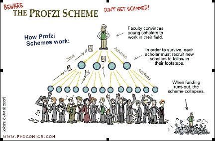 Charles Ponzi's Higher Education, Career and the Ponzi Scheme