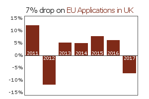 UCAS Deadline News: Decline in EU Applications